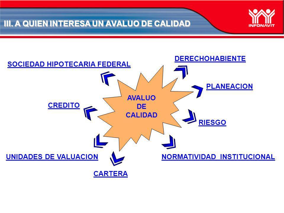 III. A QUIEN INTERESA UN AVALUO DE CALIDAD AVALUO DE CALIDAD CREDITO PLANEACION RIESGO CARTERA NORMATIVIDAD INSTITUCIONALUNIDADES DE VALUACION SOCIEDA