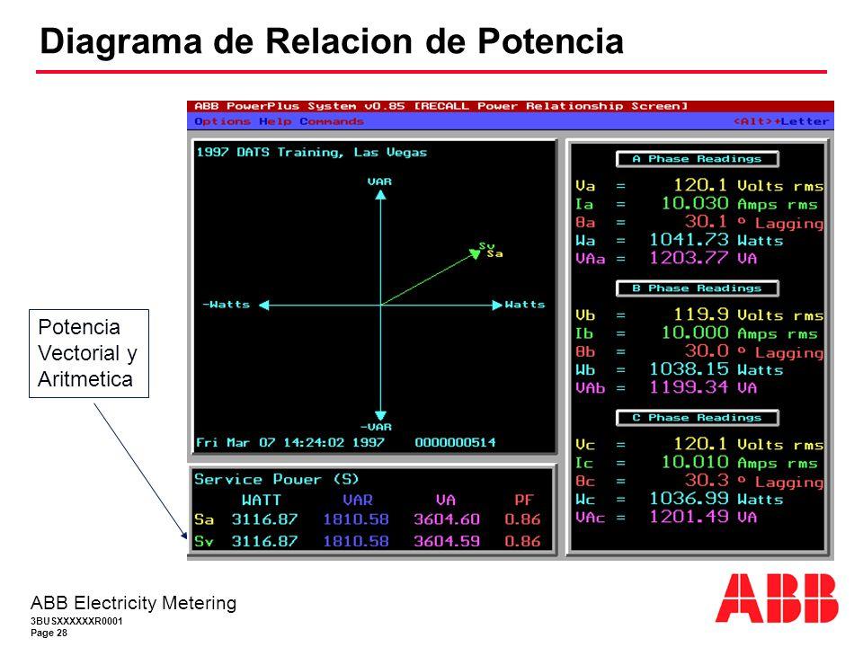 3BUSXXXXXXR0001 Page 28 ABB Electricity Metering Diagrama de Relacion de Potencia Potencia Vectorial y Aritmetica