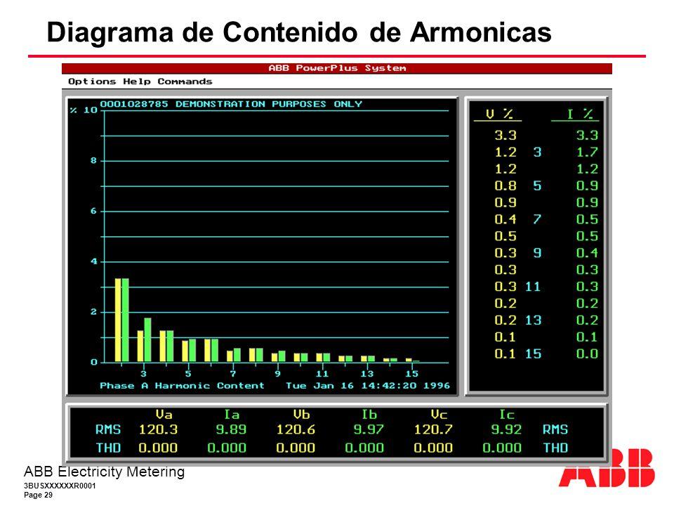 3BUSXXXXXXR0001 Page 29 ABB Electricity Metering Diagrama de Contenido de Armonicas
