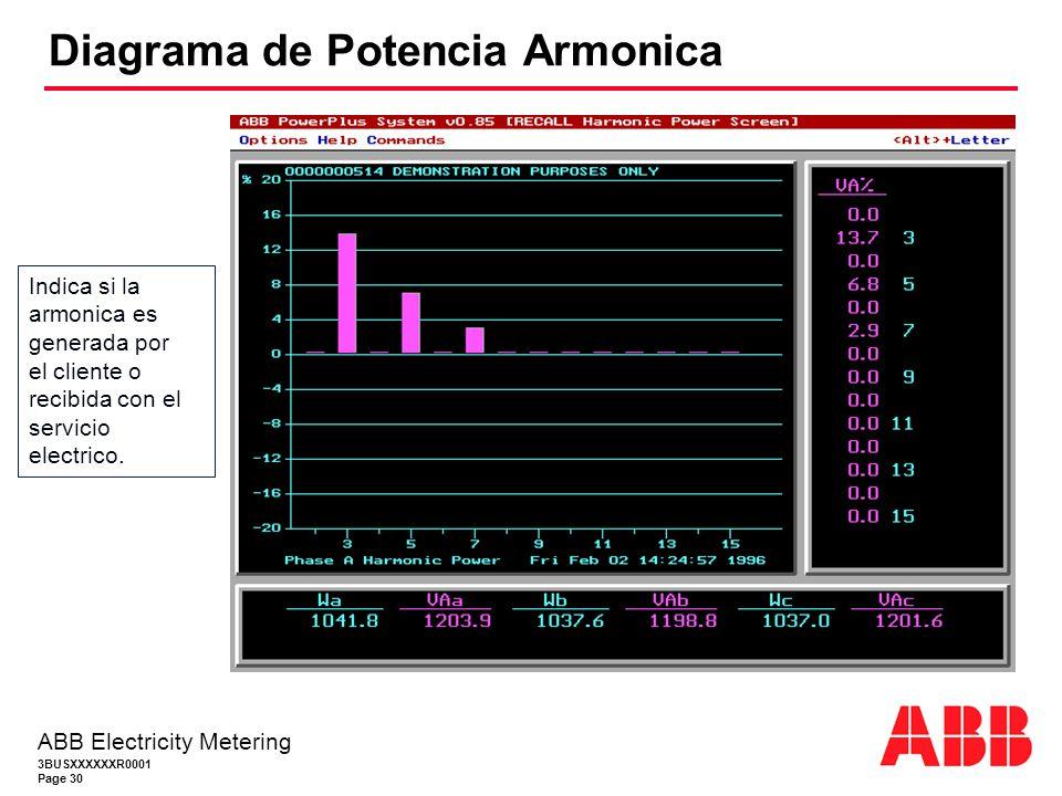 3BUSXXXXXXR0001 Page 30 ABB Electricity Metering Diagrama de Potencia Armonica Indica si la armonica es generada por el cliente o recibida con el servicio electrico.
