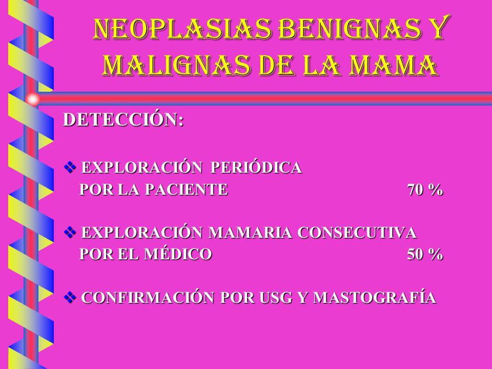 NEOPLASIAS BENIGNAS Y MALIGNAS DE LA MAMA MIXOMA GIGANTEMIXOMA GIGANTE MUJERES PERIMENOPÁUSICASMUJERES PERIMENOPÁUSICAS MASA DE CRECIMIENTO LENTO (6-7 AÑOS)MASA DE CRECIMIENTO LENTO (6-7 AÑOS) BAJA MALIGNIDAD 10% BAJA MALIGNIDAD 10% PROLIFERACIONES LOBULADAS,MOVILES, CON QUISTES Y CÁPSULASPROLIFERACIONES LOBULADAS,MOVILES, CON QUISTES Y CÁPSULAS NO DA RETRACCIÓN DEL PEZÓNNO DA RETRACCIÓN DEL PEZÓN DX: USG Y MASTOGRAFÍADX: USG Y MASTOGRAFÍA TX: MASTECTOMÍA SIMPLE Y E.T.O.TX: MASTECTOMÍA SIMPLE Y E.T.O.