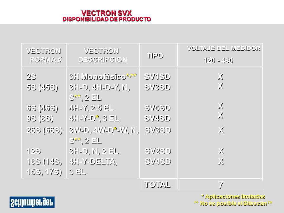 VECTRON SVX DISPONIBILIDAD DE PRODUCTO TOTAL7 TIPO VOLTAJE DEL MEDIDOR 120 - 480 2S 5S (45S) 6S (46S) 9S (8S) 26S (66S) 12S 16S (14S, 15S, 17S) SV1SDS