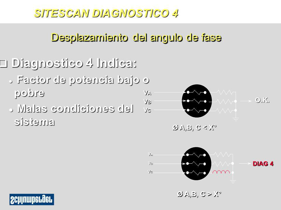 q Diagnostico 4 Indica: l Factor de potencia bajo o pobre l Malas condiciones del sistema Desplazamiento del angulo de fase O.K. VAVAVAVA VBVBVBVB VCV