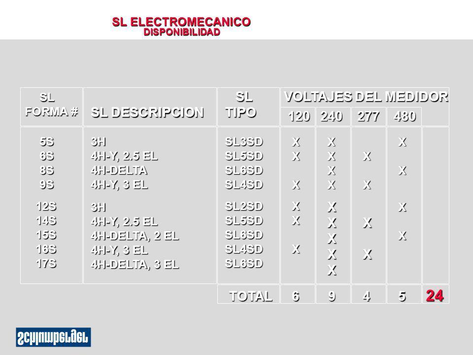 SL ELECTROMECANICO DISPONIBILIDAD SL FORMA # SL FORMA # SL DESCRIPCION SL TIPO SL TIPO VOLTAJES DEL MEDIDOR 120 240 277 480 5S6S8S9S 12S14S15S16S17S 3