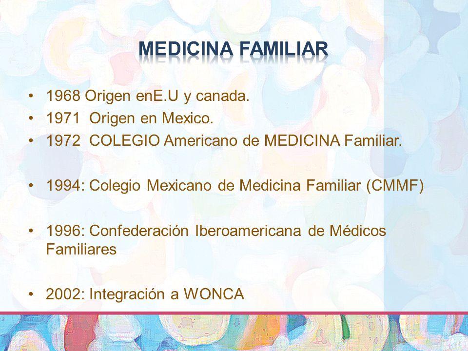1968 Origen enE.U y canada.1971 Origen en Mexico.