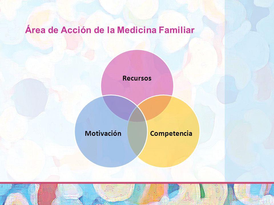 Área de Acción de la Medicina Familiar Recursos CompetenciaMotivación