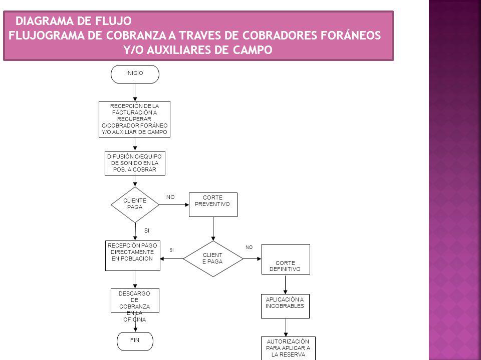 DIAGRAMA DE FLUJO FLUJOGRAMA DE COBRANZA A TRAVES DE COBRADORES FORÁNEOS Y/O AUXILIARES DE CAMPO INICIO RECEPCIÓN DE LA FACTURACIÓN A RECUPERAR C/COBR