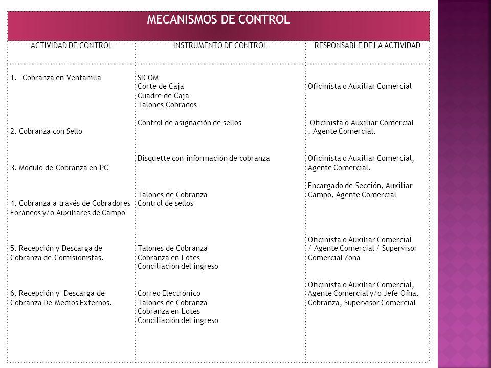 MECANISMOS DE CONTROL ACTIVIDAD DE CONTROLINSTRUMENTO DE CONTROLRESPONSABLE DE LA ACTIVIDAD 1.Cobranza en Ventanilla 2. Cobranza con Sello 3. Modulo d