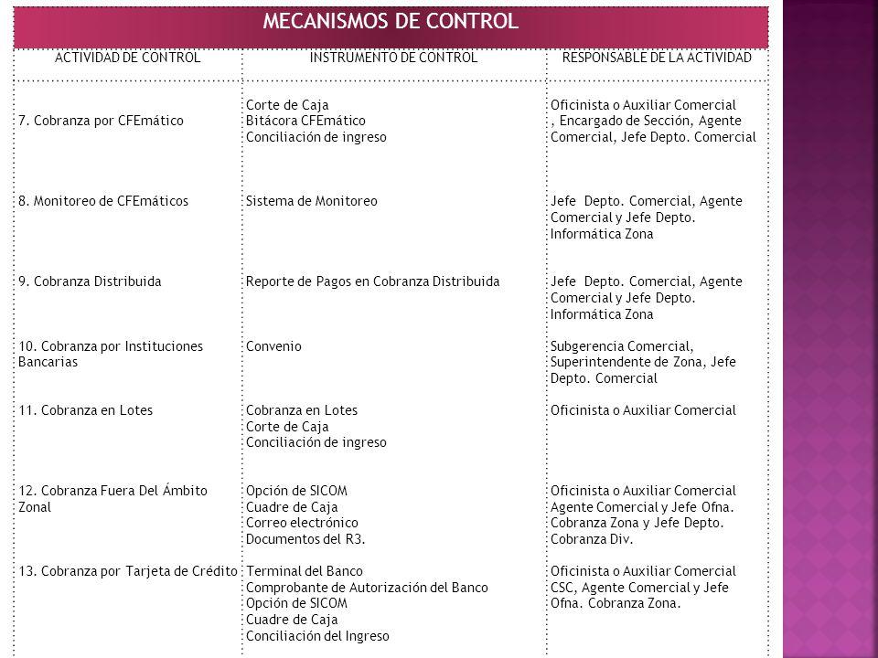MECANISMOS DE CONTROL ACTIVIDAD DE CONTROLINSTRUMENTO DE CONTROLRESPONSABLE DE LA ACTIVIDAD 7. Cobranza por CFEmático 8. Monitoreo de CFEmáticos 9. Co