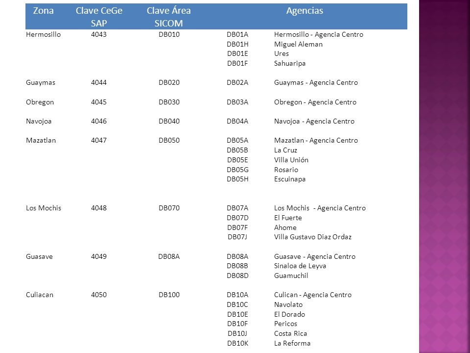 ZonaClave CeGeClave ÁreaAgencias SAPSICOM Hermosillo4043DB010DB01AHermosillo - Agencia Centro DB01HMiguel Aleman DB01EUres DB01FSahuaripa Guaymas4044D