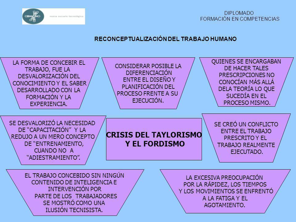 RECONCEPTUALIZACIÓN DEL TRABAJO HUMANO NUEVAS FORMAS DE OBTENER MEJORES DESEMPEÑOS DE LOS TRABAJADORES.