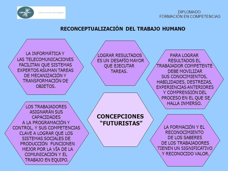 NUEVAS DEMANDAS AL TRABAJADOR Y EL ADVENIMIENTO DEL ENFOQUE DE COMPETENCIA LABORAL DIPLOMADO FORMACIÓN EN COMPETENCIAS RECONCEPTUALIZACIÓN DEL TRABAJO HUMANO