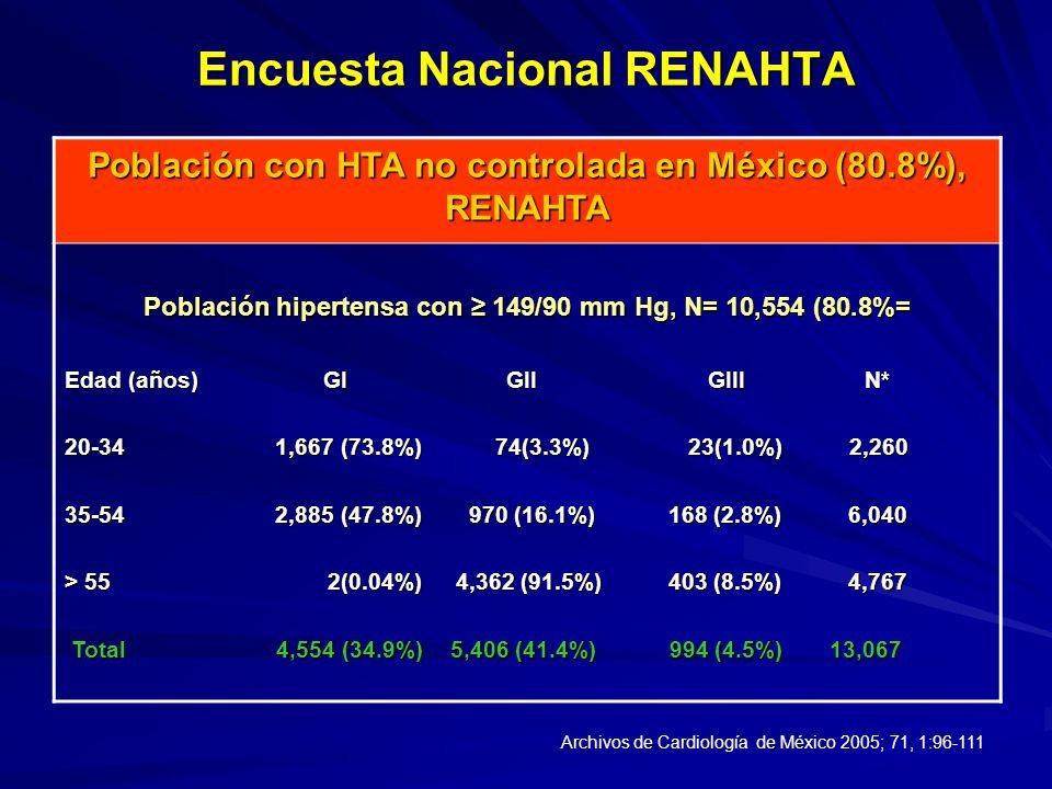Encuesta Nacional RENAHTA Población con HTA no controlada en México (80.8%), RENAHTA Población hipertensa con 149/90 mm Hg, N= 10,554 (80.8%= Edad (añ