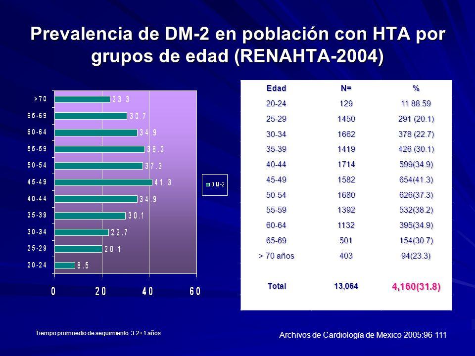 Prevalencia de DM-2 en población con HTA por grupos de edad (RENAHTA-2004) EdadN=%20-24129 11 88.59 25-291450 291 (20.1) 30-341662 378 (22.7) 35-39141