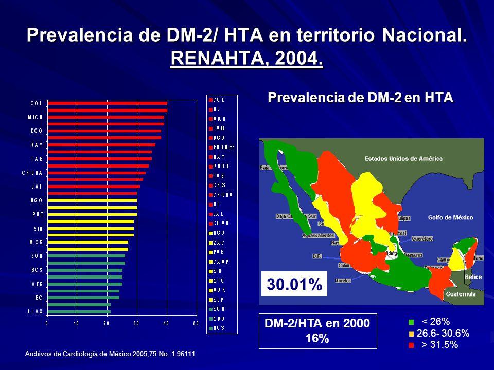 Prevalencia de DM-2/ HTA en territorio Nacional. RENAHTA, 2004. Prevalencia de DM-2 en HTA 30.01% < 26% 26.6- 30.6% > 31.5% Archivos de Cardiología de