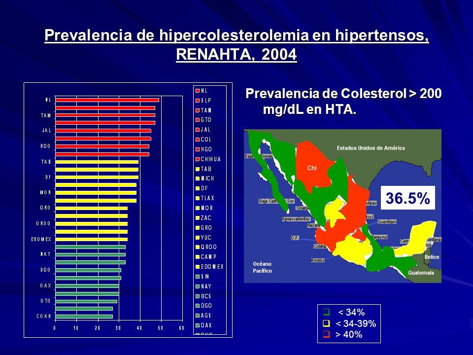 Prevalencia de hipercolesterolemia en hipertensos, RENAHTA, 2004 Prevalencia de Colesterol > 200 mg/dL en HTA. Chi < 34% < 34-39% > 40% 36.5%