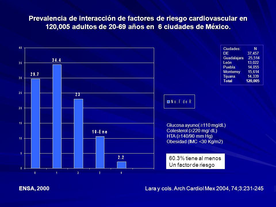 Prevalencia de interacción de factores de riesgo cardiovascular en 120,005 adultos de 20-69 años en 6 ciudades de México. Ciudades: N DE 37,457 Guadal