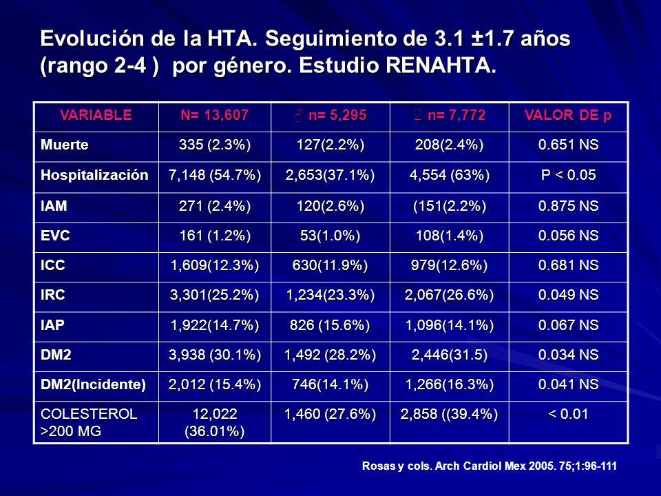 Evolución de la HTA. Seguimiento de 3.1 ±1.7 años (rango 2-4 ) por género. Estudio RENAHTA. VARIABLE N= 13,607 n= 5,295 n= 5,295 n= 7,772 n= 7,772 VAL