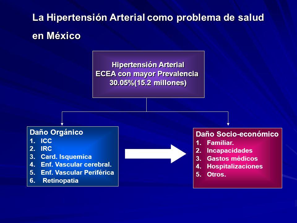 La Hipertensión Arterial como problema de salud en México Hipertensión Arterial ECEA con mayor Prevalencia 30.05%(15.2 millones) Daño Orgánico 1.ICC 2
