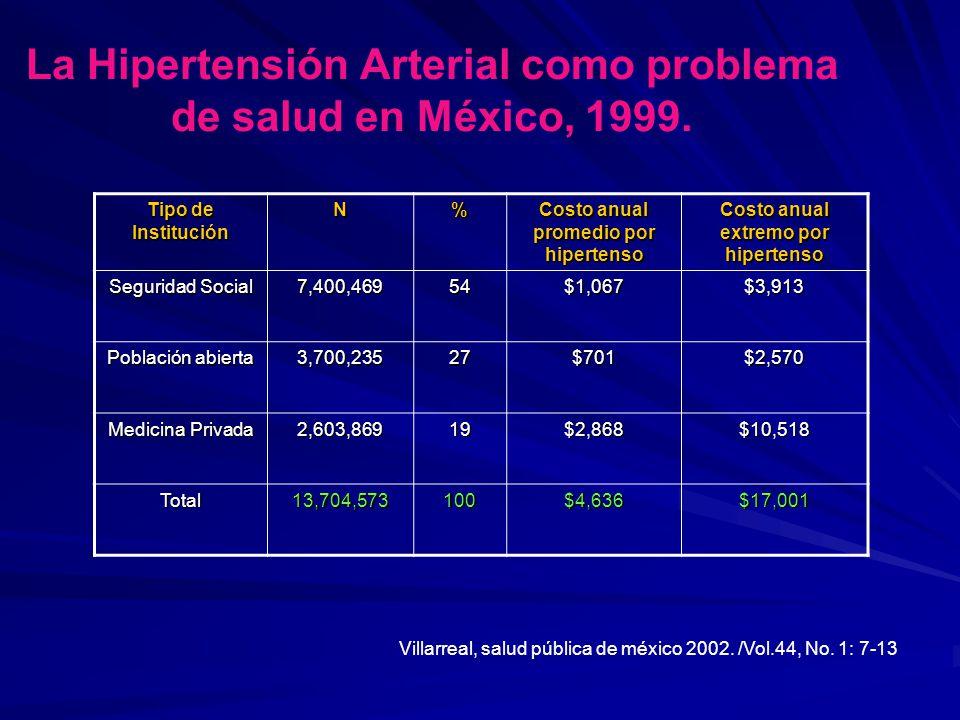 La Hipertensión Arterial como problema de salud en México, 1999. Tipo de Institución N% Costo anual promedio por hipertenso Costo anual extremo por hi