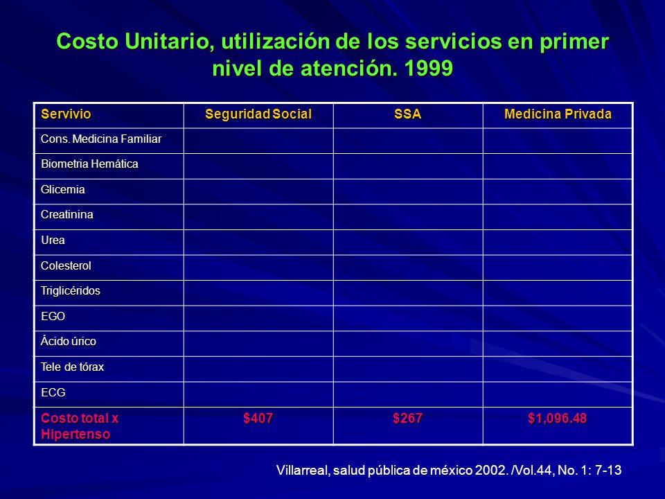 Costo Unitario, utilización de los servicios en primer nivel de atención. 1999 Servivio Seguridad Social SSA Medicina Privada Cons. Medicina Familiar