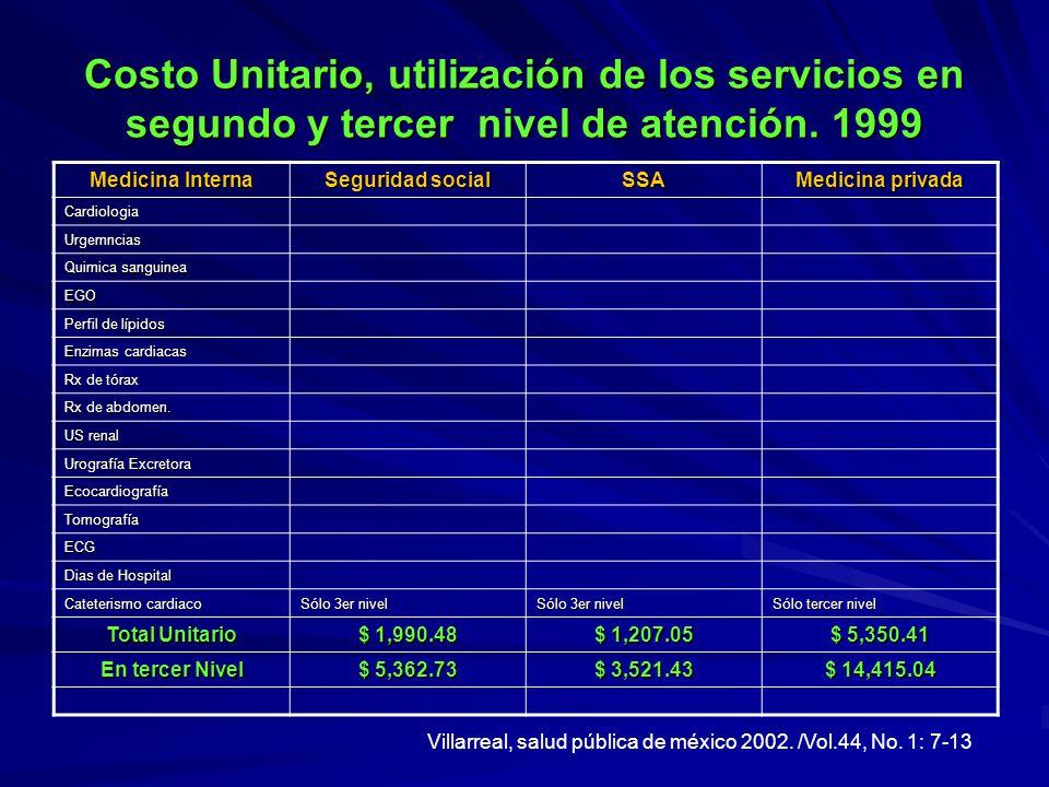 Costo Unitario, utilización de los servicios en segundo y tercer nivel de atención. 1999 Medicina Interna Seguridad social SSA Medicina privada Cardio