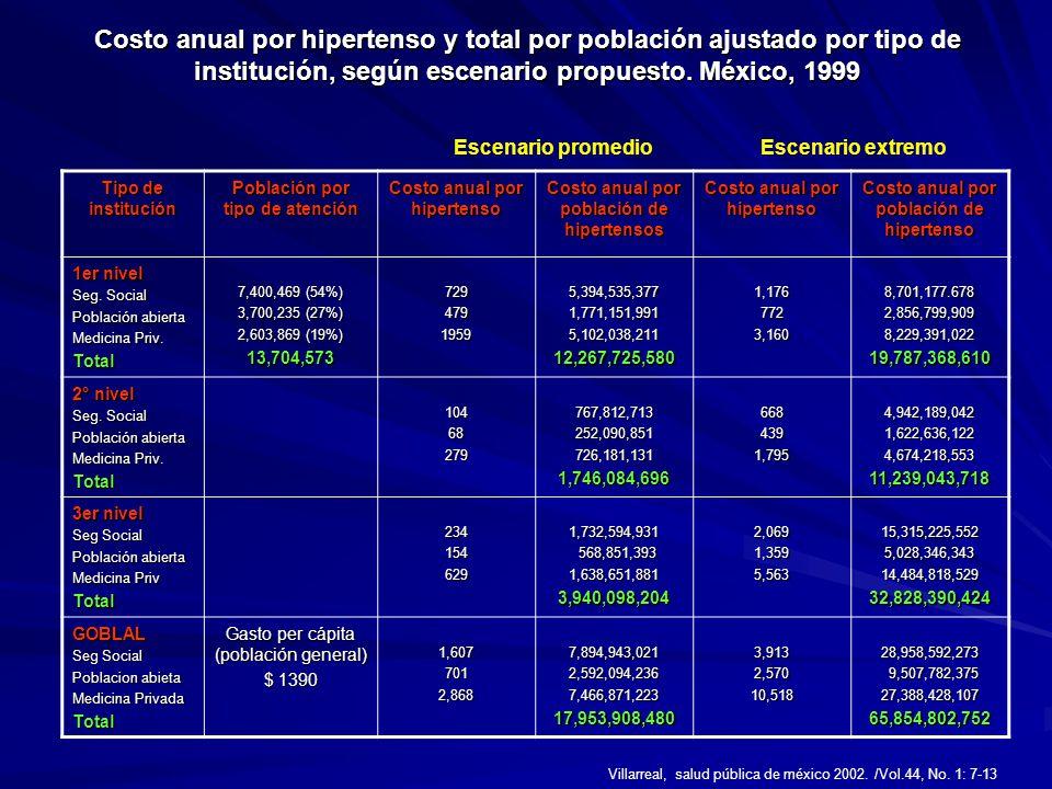Costo anual por hipertenso y total por población ajustado por tipo de institución, según escenario propuesto. México, 1999 Tipo de institución Poblaci