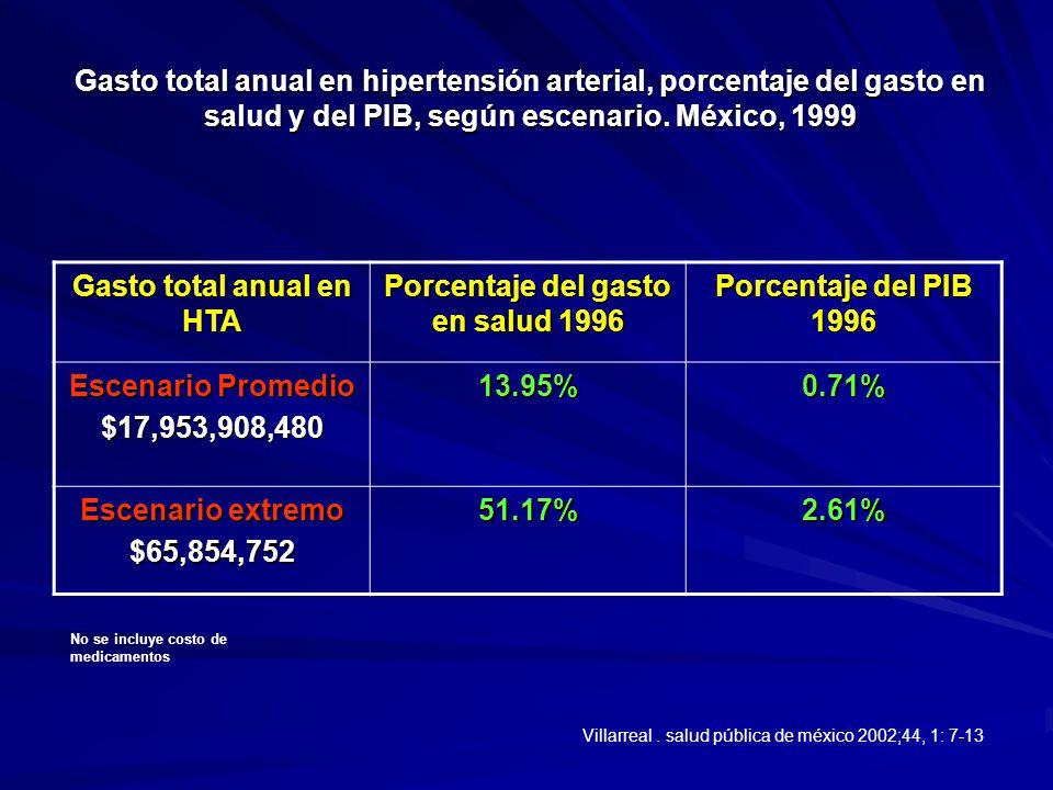Gasto total anual en hipertensión arterial, porcentaje del gasto en salud y del PIB, según escenario. México, 1999 Gasto total anual en HTA Porcentaje
