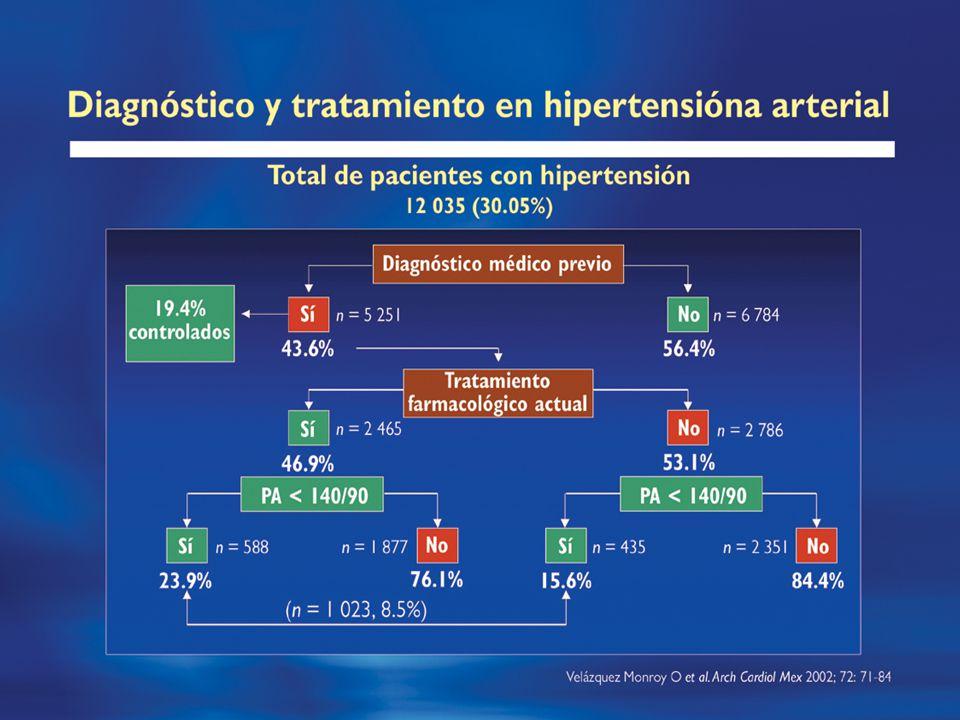 La Hipertensión Arterial como problema de salud en México Hipertensión Arterial ECEA con mayor Prevalencia 30.05%(15.2 millones) Daño Orgánico 1.ICC 2.IRC 3.Card.