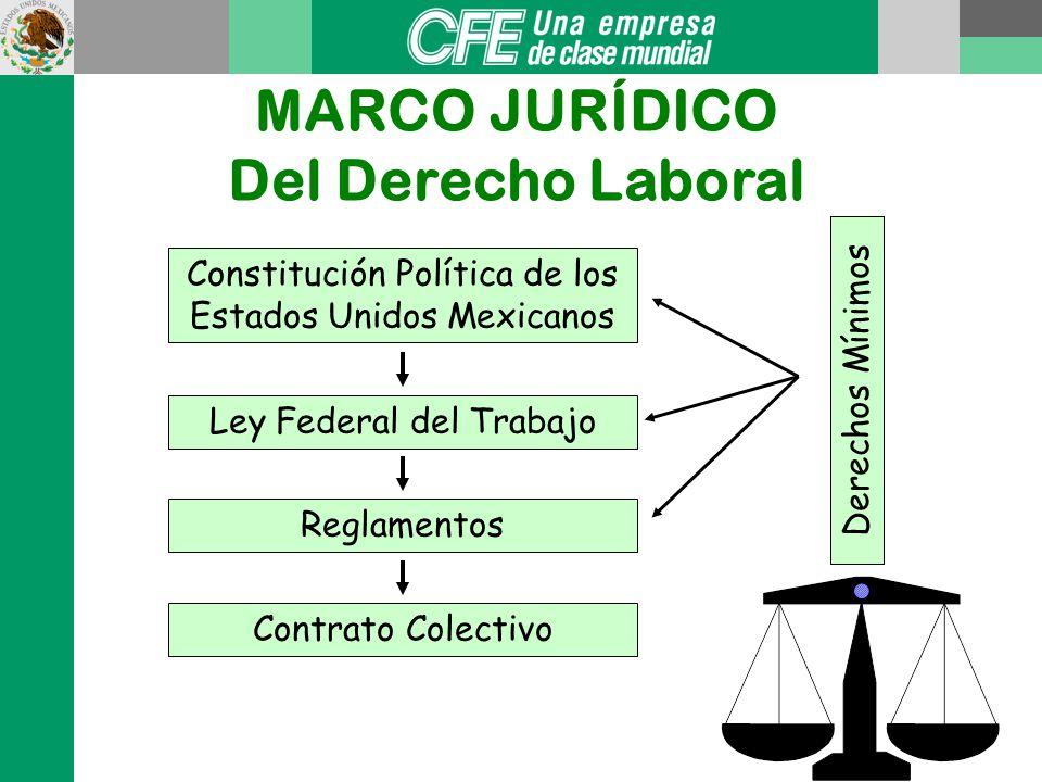 MARCO JURÍDICO Del Derecho Laboral Constitución Política de los Estados Unidos Mexicanos Ley Federal del Trabajo Reglamentos Contrato Colectivo Derechos Mínimos