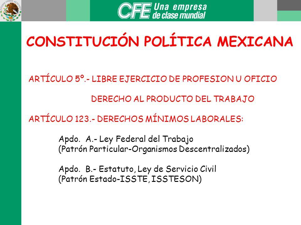 MARCO JURÍDICO Del Derecho Laboral Constitución Política de los Estados Unidos Mexicanos Ley Federal del Trabajo Reglamentos Contrato Colectivo Derech