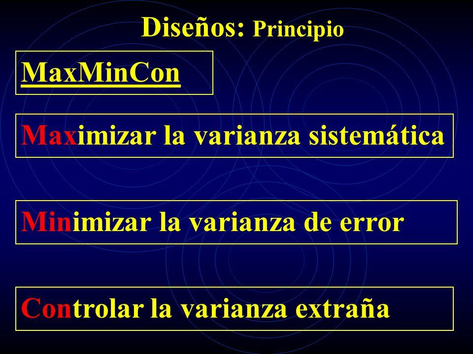 Diseños: Principio MaxMinCon Maximizar la varianza sistemática Minimizar la varianza de error Controlar la varianza extraña