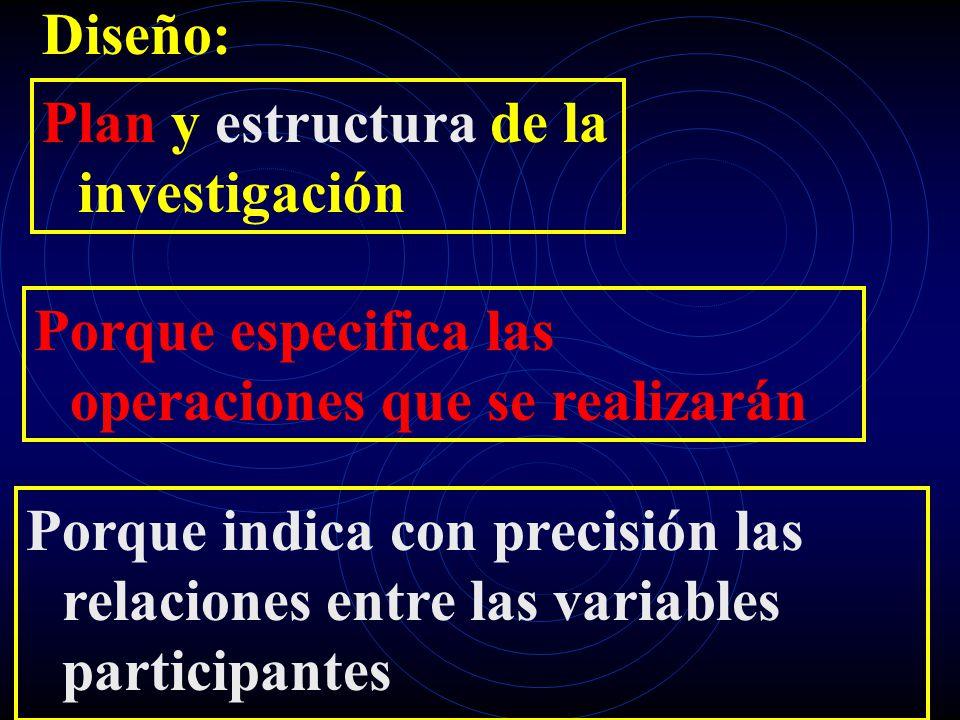 Diseño: Plan y estructura de la investigación Porque especifica las operaciones que se realizarán Porque indica con precisión las relaciones entre las