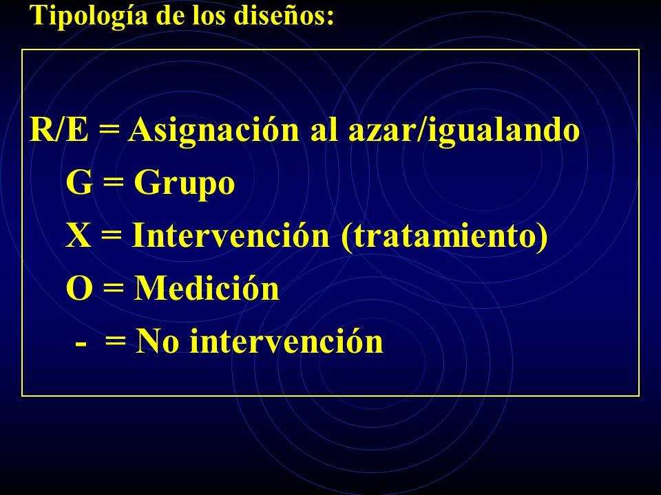 Tipología de los diseños: R/E = Asignación al azar/igualando G = Grupo X = Intervención (tratamiento) O = Medición - = No intervención