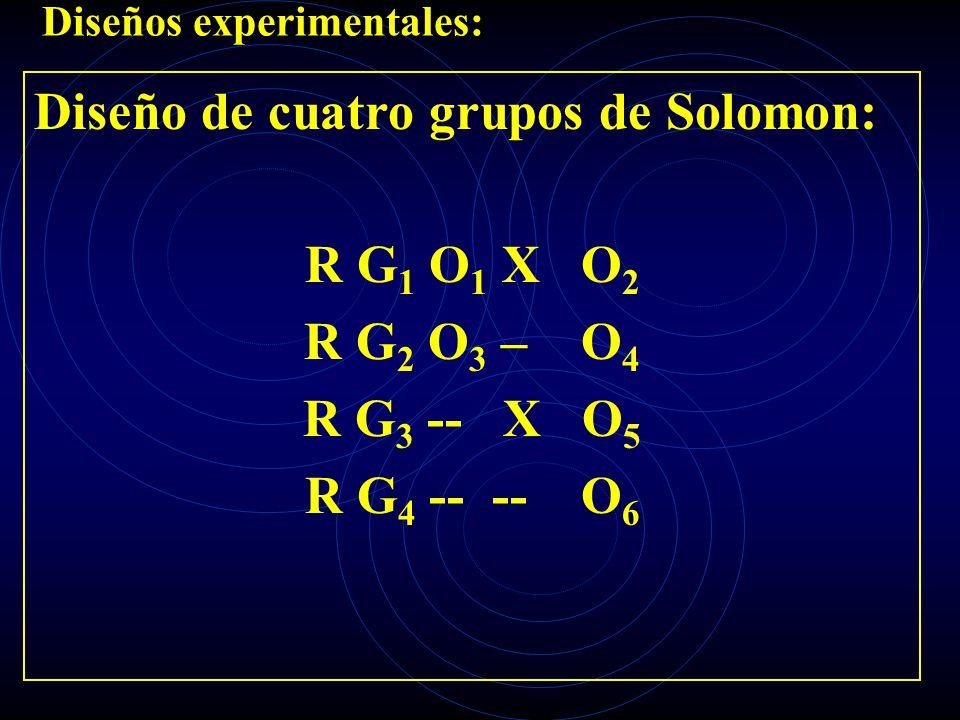 Diseños experimentales: Diseño de cuatro grupos de Solomon: R G 1 O 1 X O 2 R G 2 O 3 – O 4 R G 3 -- X O 5 R G 4 -- -- O 6