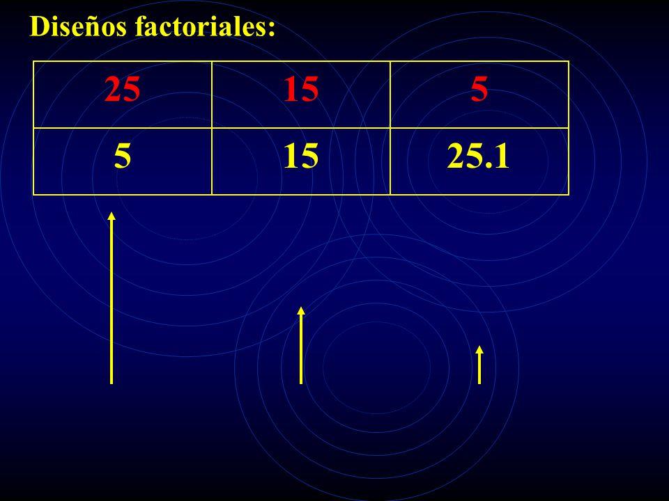 Diseños factoriales: 25155 5 25.1