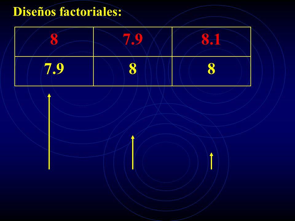 Diseños factoriales: 87.98.1 7.988
