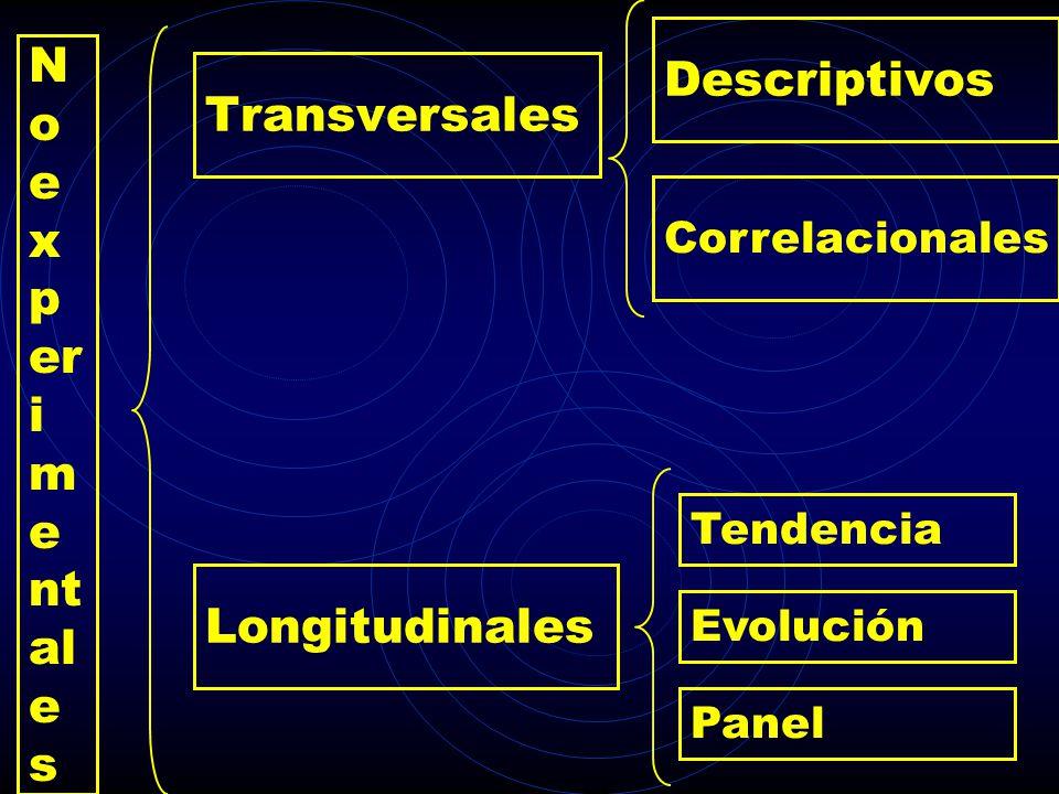 Transversales Longitudinales N o e x p er i m e nt al e s Descriptivos Correlacionales Tendencia Evolución Panel