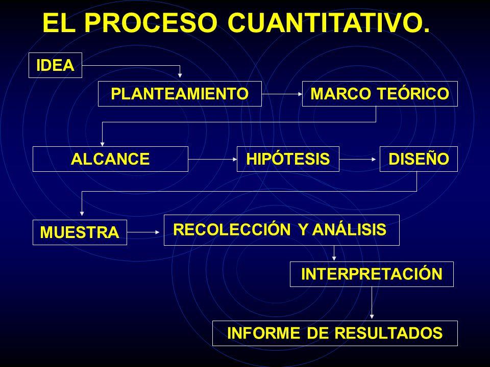 EL PROCESO CUANTITATIVO. INFORME DE RESULTADOS IDEAPLANTEAMIENTOMARCO TEÓRICOALCANCEHIPÓTESISDISEÑOMUESTRAINTERPRETACIÓN RECOLECCIÓN Y ANÁLISIS