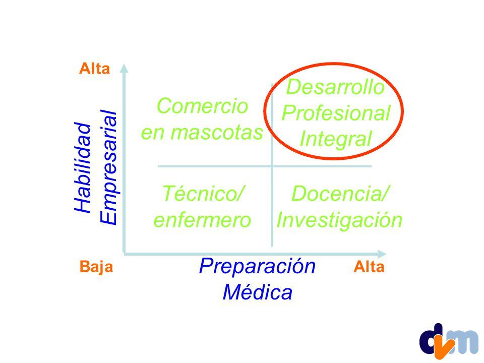 Alta Habilidad Empresarial Preparación Médica AltaBaja Desarrollo Profesional Integral Comercio en mascotas Docencia/ Investigación Técnico/ enfermero