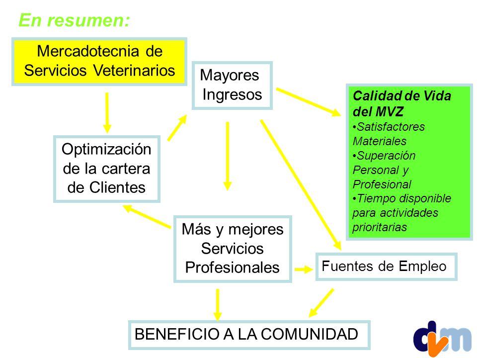 Mercadotecnia de Servicios Veterinarios Calidad de Vida del MVZ Satisfactores Materiales Superación Personal y Profesional Tiempo disponible para actividades prioritarias Optimización de la cartera de Clientes Mayores Ingresos Fuentes de Empleo BENEFICIO A LA COMUNIDAD En resumen: Más y mejores Servicios Profesionales