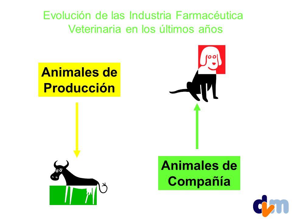 Evolución de las Industria Farmacéutica Veterinaria en los últimos años Animales de Producción Animales de Compañía