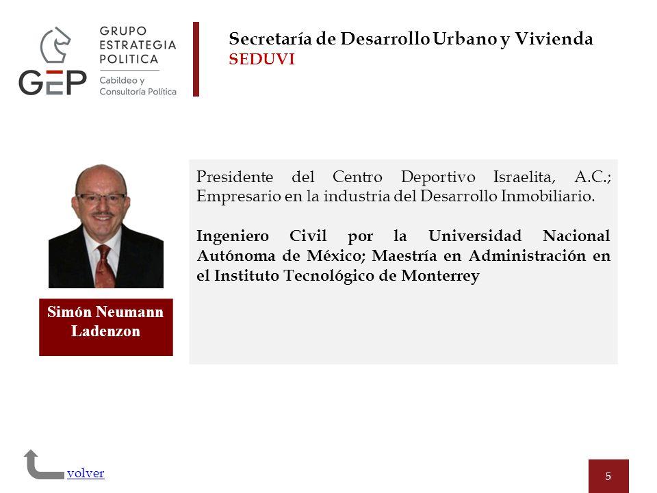 5 Simón Neumann Ladenzon Presidente del Centro Deportivo Israelita, A.C.; Empresario en la industria del Desarrollo Inmobiliario. Ingeniero Civil por