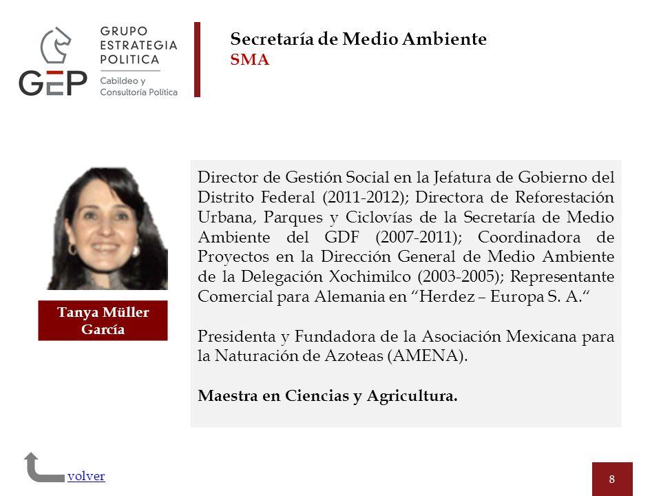 8 Tanya Müller García Director de Gestión Social en la Jefatura de Gobierno del Distrito Federal (2011-2012); Directora de Reforestación Urbana, Parqu