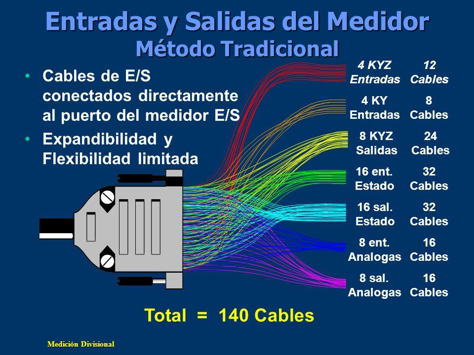 Medición Divisional Entradas y Salidas delMedidor Método Tradicional Entradas y Salidas del Medidor Método Tradicional Cables de E/S conectados direct