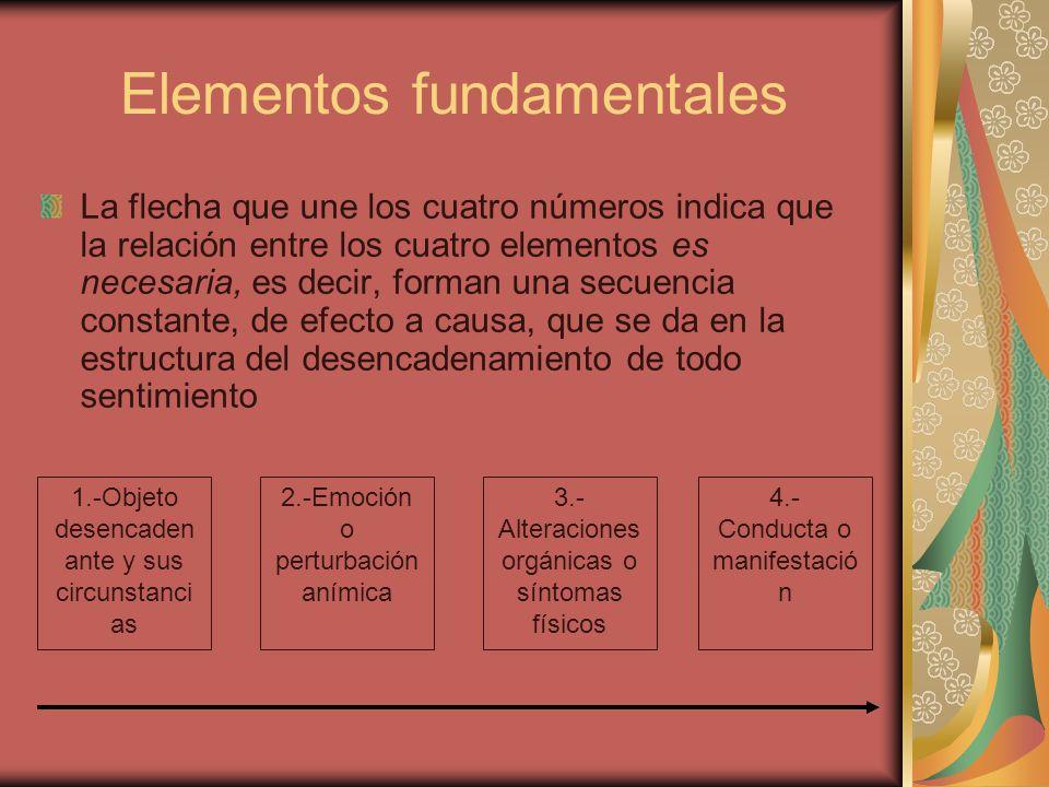 Elementos fundamentales La flecha que une los cuatro números indica que la relación entre los cuatro elementos es necesaria, es decir, forman una secu