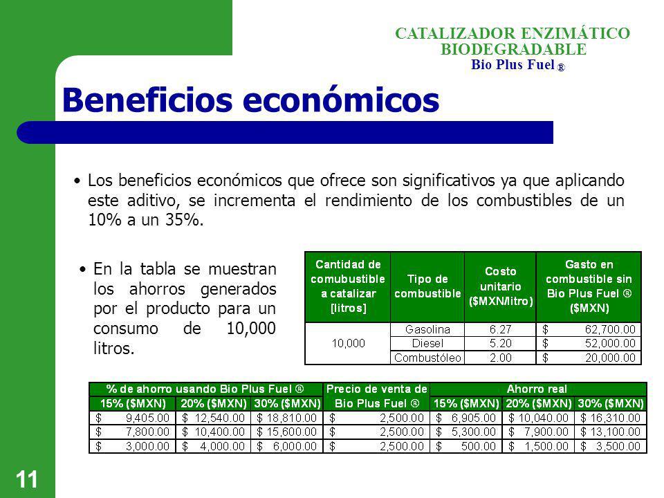 BIODEGRADABLE Bio Plus Fuel ® CATALIZADOR ENZIMÁTICO 11 Beneficios económicos Los beneficios económicos que ofrece son significativos ya que aplicando
