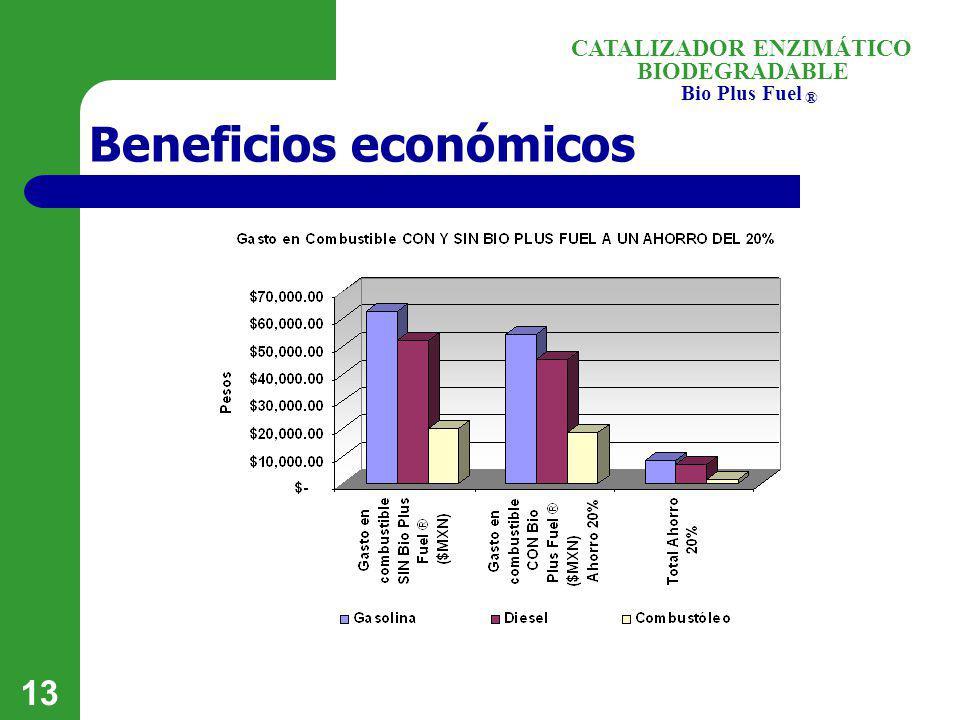 BIODEGRADABLE Bio Plus Fuel ® CATALIZADOR ENZIMÁTICO 13 Beneficios económicos
