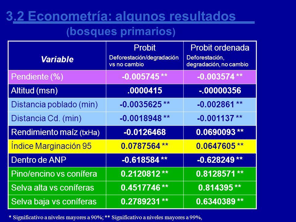 3.2 Econometría: algunos resultados ( bosques primarios ) Variable Probit Deforestación/degradación vs no cambio Probit ordenada Deforestación, degradación, no cambio Pendiente (%)-0.005745 **-0.003574 ** Altitud (msn).0000415-.00000356 Distancia poblado (min)-0.0035625 **-0.002861 ** Distancia Cd.
