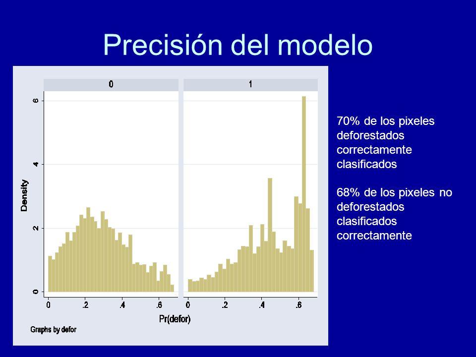Precisión del modelo 70% de los pixeles deforestados correctamente clasificados 68% de los pixeles no deforestados clasificados correctamente